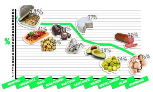 BRITS-WORST-FOOD-GRAPH.jpg