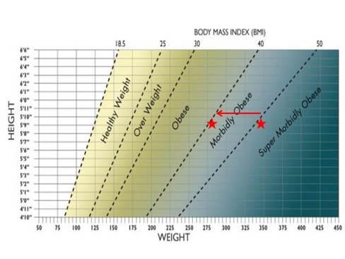 BMI-Graph
